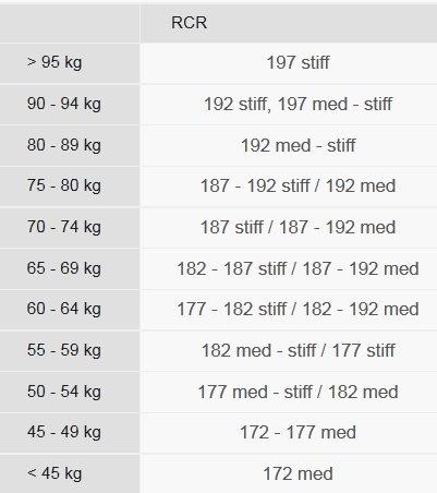 RCR Skate Size Chart