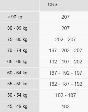 Fischer CRS Classic Size Chart