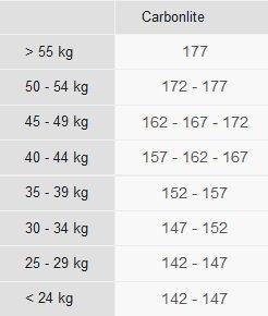 Carbonlite Skate junior size chart